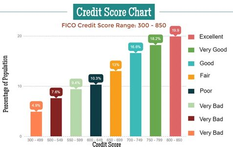 Credit Score Increase , Boost Credit Score , Credit Repair , Credit Score . Credit repair Agency