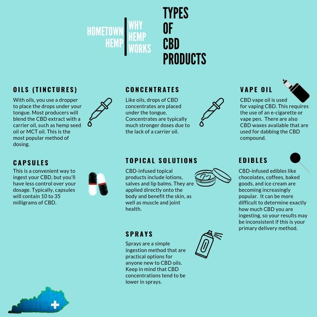 Types of CBD Products - oils, capsules, vape oil, topical pain cream, edibles, sprays, concentrates