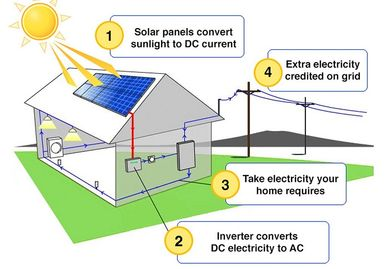 How does solar pv work diagram