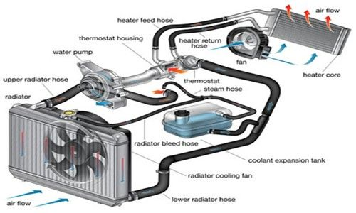 Heating Heater Radiator Antifreeze Cooling System