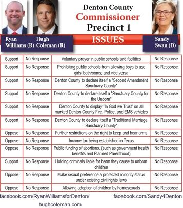Denton County Commissioner, Christian Voters Guide- Ryan Williams, Hugh Coleman, Sandy Swan, Denton