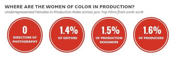 women of color, woc, entertainment industry, stats, Latinas, dps, editors, female, females, producer