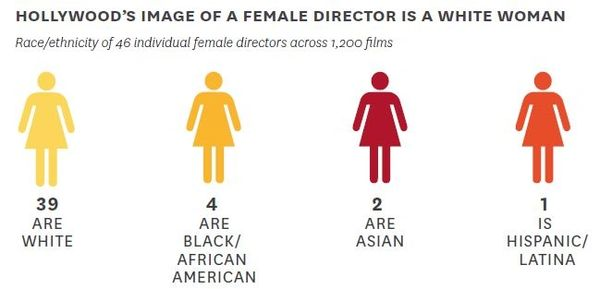 Latina Director, Asian Director, White Female Director, Annenburg, Inclusion in the Director's Chair