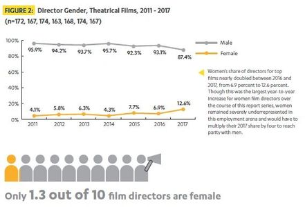 UCLA Hollywood Diversity Report, 2019
